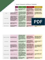 Quadro_Comparativo_da_Reforma_Trabalhista[3583].pdf