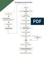 Flow Chart of GATE Registration-V2