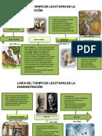 Linea Del Tiempo-Etapas de La Administración - Karen Perera