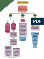 Mapa conceptual de Evaluación Infantil