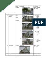 Sistem Informasi Perencanaan Boulevard