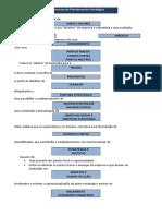 ESQUEMA - Processo de Planejamento Estratégico
