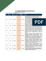 Leyes Gestion 2017 Hidrocarburos