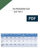 Capaian Program Gizi