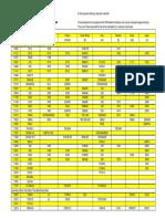 Material Grades