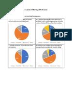 Analysis on Meeting Effectiveness report.pdf