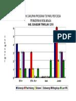 Grafik Cakupan TB ParU PER DESA Tri I 2010 - Copy