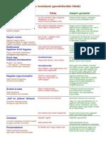 kognitiv_torzitasok.pdf