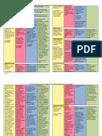 349108214-Table-of-Comparison-Writs-of-Habeas-Corpus-Amparo-Habeas-Data-And-Kalikasan.pdf