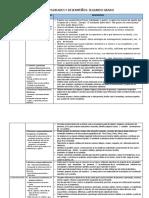 Areas -Competencia- Capacidades - Desempeños 2º -Grado