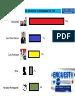 Encuesta Primarias 2018 Prd 2