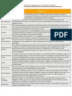 API 3 Derecho Privado 1 Sxxi