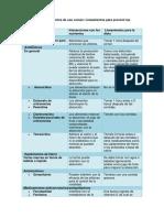 Medicamentos y alimentos de uso común.docx