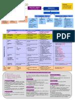Esquema resumen sintaxis LENGUA.pdf