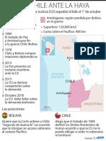 Bolivia y Chile en La Haya