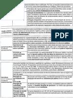 Quadro Sinóptico - Princípios do Direito Administrativo