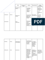 Drug Study Pattern