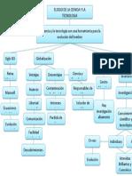 Mapa Conceptual Elogio de La Ciencia y La Tecnologia