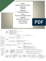 FundamentosdeFinanzas-CuadroSinóptico-JaquelineHdezM