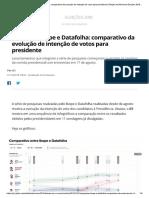 Pesquisas Ibope e Datafolha Eleição 2018
