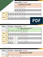 SAP HANA OS Release Support Matrix