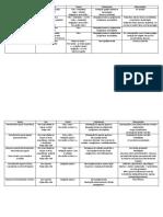Tabelas Endo - Diagnóstico