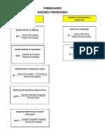FORMULARIO RAZONES FINANCIERAS PRIMER PARCIAL.docx