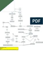 Mapa de Piaget