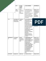 TABLA DE CONCEPTOS DE LA INFORMÁTICA