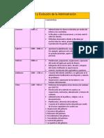 Evolución Histórica de La Administración en México y América Latina