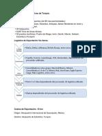 Características Logísticas de Turquía