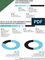 ¿Qué hacen los colombianos con los medicamentos en desuso?
