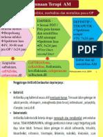 5 Antibiotika Profilaksis(1)