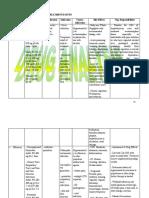 Part2 Drug Analysis