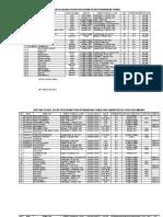 Daftar Dosen Tetap Prodi Pfisika