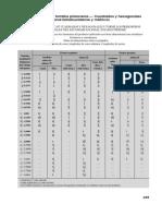18.Pernos, tuercas y tornillos prisioneros —Cuadrados y hexagonales— Estándar Nacional Estadounidense y métricos.pdf