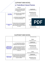 Elephant Man Study Notes