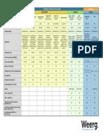 Weerg Datasheets Rev1.8-ITA