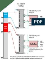Organización Gráfica de Base de Datos - Proyecto Válvulas GasLift