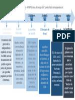 Historia Del Derecho API 3