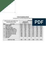 Factores de Equivalencia de Cargas ABC