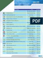 Techno HVAC System Ltd Customer List