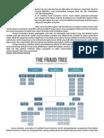 rangkuman materi fraud & korupsi