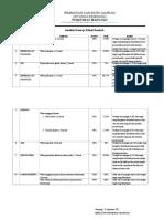 9.1.1.3 Analisis Batasan Kinerja Klinis Rendah