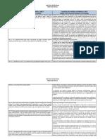Cuadro Comparativo Constitución 1857 y 1917