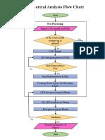 Numerical Analysis Flowchart