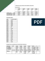 caracterizacion del gas.docx