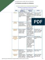 Tabela de Vitaminas presentes nos alimentos - Bem-me-quer Vegetarianismo.pdf