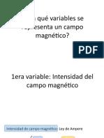 Como se produce el Campo Magnético