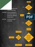 ConfinedSpaceFlowChart.pdf